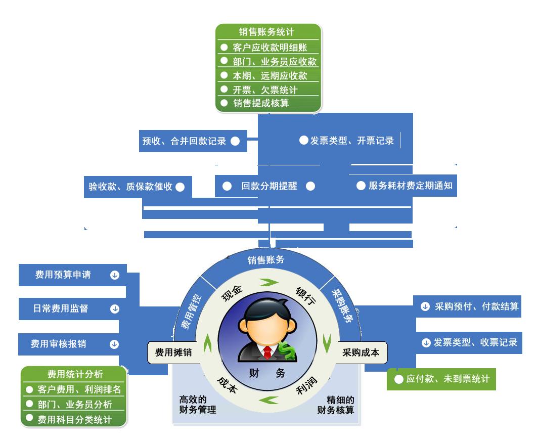 耗材行业管束体系软件